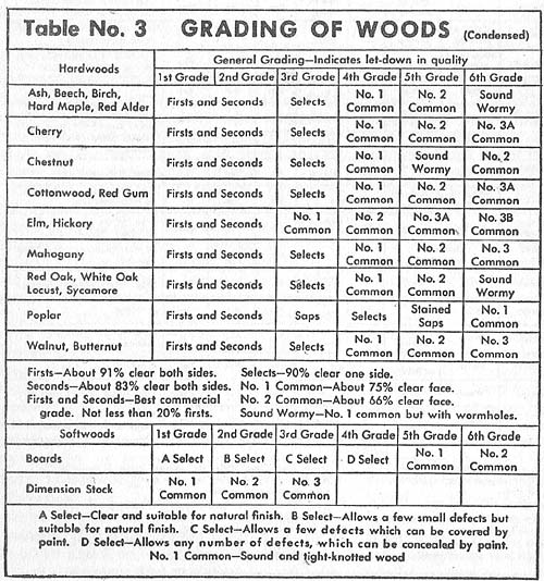 Softwood Lumber Grades ~ Wood selecting popular mechanics